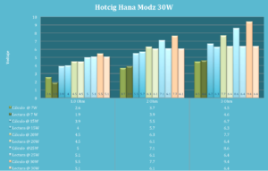 Hana Modz Hotcig 30W - Graficos Charts